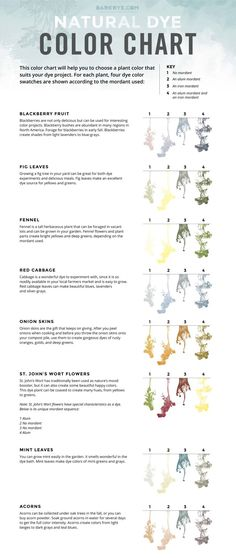Well this is super helpful. Bookmarked Natural Dye Color Chart!