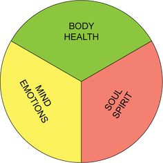 Balance of the Mind, Body and Soul!