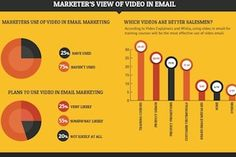 Email Marketing - Only a quarter of marketers include videos in their email campaigns, though that proportion is likely to change in the near future, according to a recent study by Email Monks.