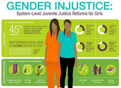 Girls now make up a larger share of #juvenilejustice population at every stage of process. http://bit.ly/1OykpXI