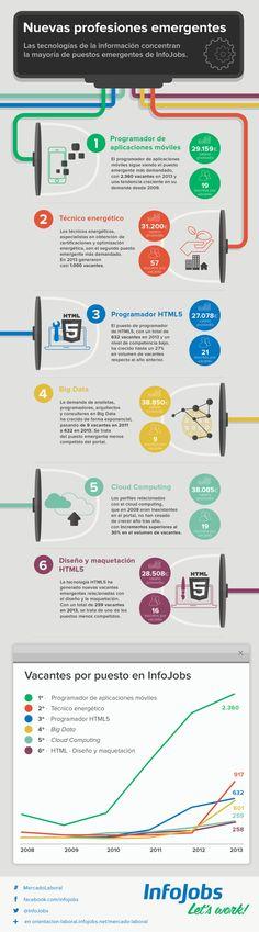 Nuevas profesiones emergentes #infografia Marketing Digital, Social Media Marketing, Global Citizenship, Ap Spanish, Marca Personal, Community Manager, Learning To Be, Data Visualization, Cloud Computing