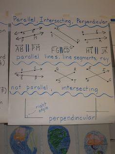Lots of Math Anchor Chart Ideas