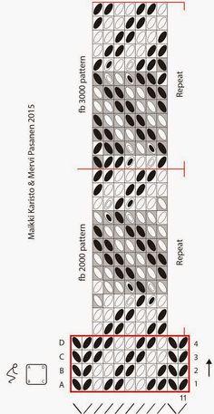 Hibernaatiopesäke: Lautanauhaohje: Birka 21 / new tablet weaving pattern: Birka…