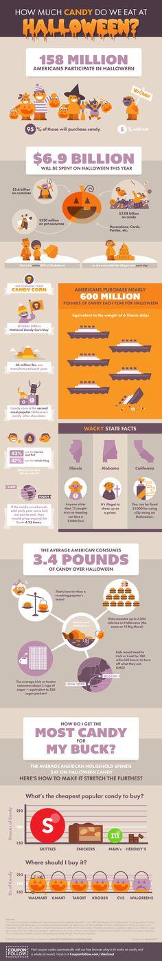 Hola: Una infografía sobre el consumo de dulces en Halloween (USA). Un saludo Halloween Infographic from CouponFollow