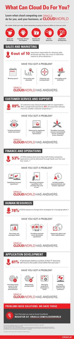 Oracle ClouWorld infographic #Oraclemx