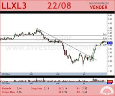 LLX LOG - LLXL3 - 22/08/2012 #LLXL3 #analises #bovespa