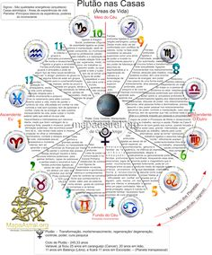 .Plutão. Wicca, Chakras, I Ching, Cancer Sign, Mystique, Past Life, Occult, Sagittarius, Witchcraft