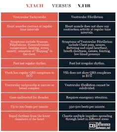 Difference Between Ventricular Tachycardia (Vtach) and Ventricular Fibrillation (Vfib) Flight Paramedic, Flight Nurse, Cardiac Nursing, Nursing Mnemonics, Ventricular Tachycardia, Cardiac Rhythms, Critical Care Nursing, Nursing School Notes, Respiratory Therapy