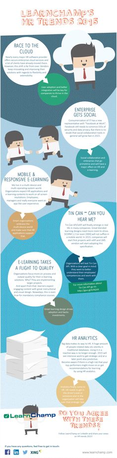 E-Learning and HR trends for 2015