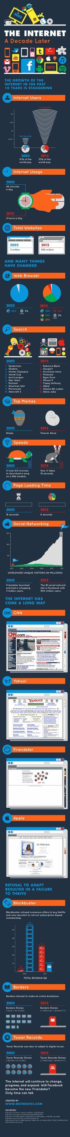 Internet 10 jaar later (2002-2012), een wereld van verschil. Hoe ben jij meegegroeid?