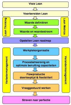 Lean Roadmap - Produlog