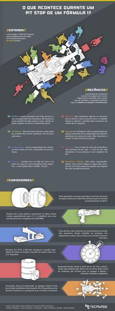 Infográfico - O que acontece durante o pit stop de um Fórmula 1? [ilustração]