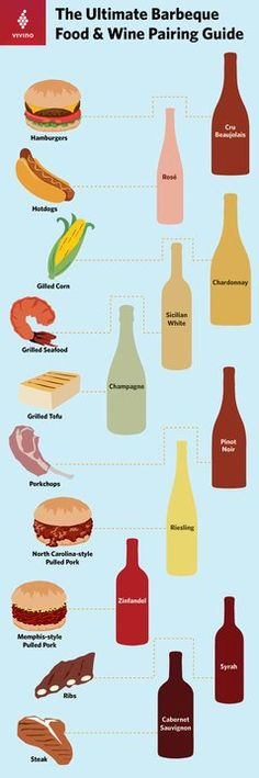 The Ultimate Guide to Pairing Summer Barbecue Food and Wine by Vivino Barbecue Recipes, Wine Recipes, Different Types Of Wine, Champagne, Grilled Tofu, Wine Searcher, Wine News, Wine Guide, Wine Night