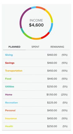 sample family budget How to Determine Budget Percentages Ways To Save Money, Money Saving Tips, Money Tips, Money Budget, Budget App, Groceries Budget, Budgeting Finances, Budgeting Tips, Household Budget Template