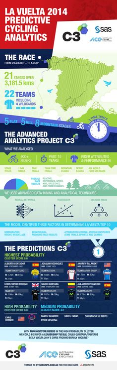 C3 Infographic #infographic #cycling #illustration #informativedesign