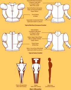 Cutting diagram for doublet having a Four-piece body, U-shaped collar and longer upper sleeves - I really like the diagrams at the bottom showing the silhouette Renaissance Fashion, Italian Renaissance, Historical Costume, Historical Clothing, Mens Garb, Costume Patterns, Doublet, Medieval Clothing, Technical Drawing