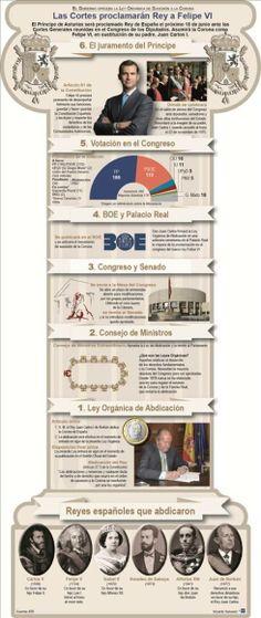 Reyes españoles que abdicaron