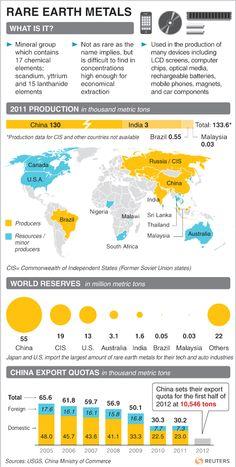 Rare Earth metals via reuters - March 2012