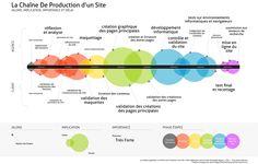 La chaine de production d'un site