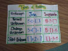 Organizer for Types of Word Problems | school Ideas Math ...
