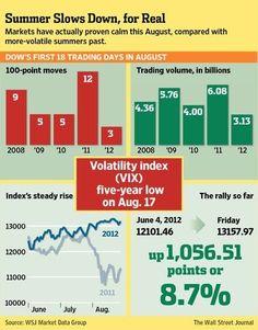 Trading infographic : Volatility index WSJ Forex Infographics