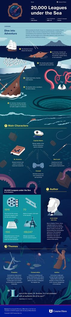 Check out This infographic for Jules Verne's 20,000 Leagues under the Sea offers summary and analysis on themes, symbols, and other literary devices found in the text. Explore Course Hero's library of literature materials, including documents, Q&A pairs, and flashcards created by students and educators. https://www.coursehero.com/lit/20000-Leagues-under-the-Sea/