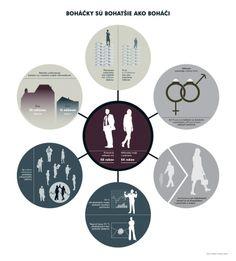 Infografika: Boháčky sú bohatšie ako boháči