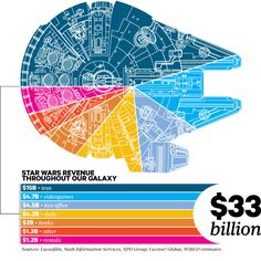 STAR WARS Has Made How Much Money? Infographic