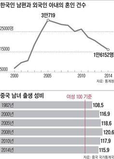 [Why] 中 노총각들 우르르 동남아로… 한국 노총각 '결혼 비상' : 네이버 뉴스