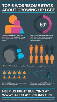 Infographic: Top 5 Worrisome Stats About Growing Up LGBT - LGBT.net: