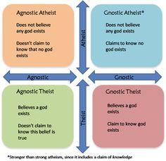 Atheist Agnostic Gnostic Theist