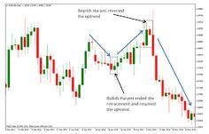 Bildresultat för what are the Bullish Chart Patterns