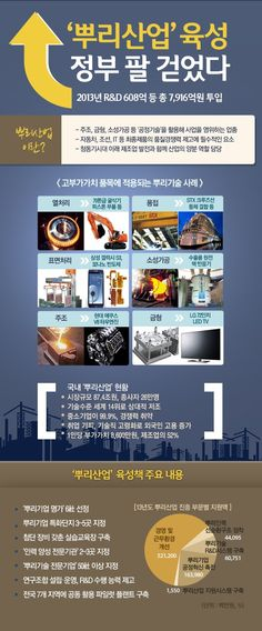 [Infographic] '정부가 팔 걷었다!' 뿌리산업 육성에 관한 인포그래픽 Infographics, Korean, Infographic, Korean Language, Info Graphics, Visual Schedules
