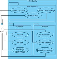 Uml use case diagram example of an online distilled water ordering uml use case diagram example for an online banking system this use case diagram example ccuart Image collections