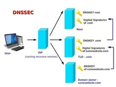 What is DNSSEC ? How does it enhance security of internet ? And, how is it implemented ?