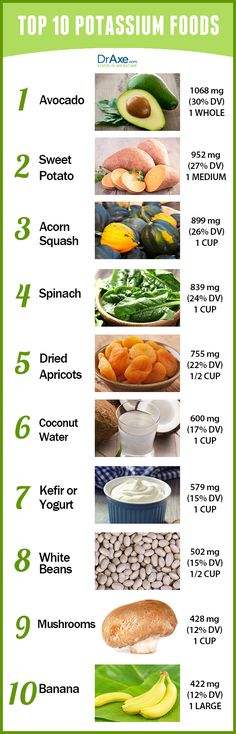 High Blood Pressure Remedies Potassium Foods List, to help prevent preeclampsia - Benefits of potassium includes healthy skin, reduced cellulite, strong bones and the alleviation of menstrual cramps. Try these top 10 potassium-rich foods. Healthy Habits, Healthy Tips, Healthy Choices, Healthy Recipes, Healthy Skin, Healthy Foods, Potassium Rich Foods, Potassium Benefits, Health Benefits