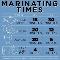 It varies with the acidity of the marinade. My experience is that the max times can double.