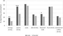Energy Drinks and Youth Self-Reported Hyperactivity/Inattention Symptoms - Academic Pediatrics