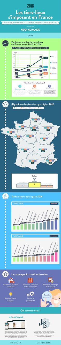 Les tiers-lieux s'imposent en France (Neo-nomade) - Business Immo