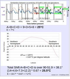 The theory shows how and why ice ages were caused by Earth Crust Shifts. The natural temperature swing of earth's temperature (Bias) has to filtered out to find the magnitude of the crustal shift. Paleomagnetism delivers the final proof.