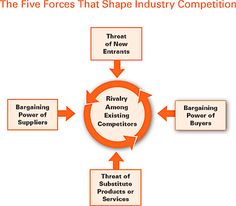 The Five Competitive Forces That Shape Strategy - Harvard Business Review