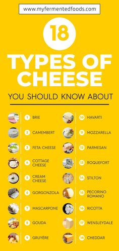 Here is a list of cheeses from all around the world. From Brie feta to cheddar there are so many different types of cheese. Hard soft or in between. Read my article to learn more about each of these. Cheese List, Best Cheese, Kefir How To Make, How To Make Cheese, Wine Cheese, Cheese Food, Cheese Party, Cheese Plates, Culinary Classes