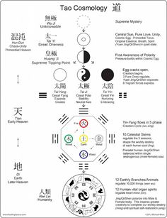 diagram of taoist cosmology - Google Search