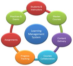 #Education_Article #Learning_management_system The concept termed e-learning is getting popular nowadays which enable the students and working professionals to learn via internet with the course materials shared...  http://www.edubilla.com/articles/online-degree-programs/learning-management-system/