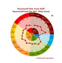 Weyermann® Malt Aroma Wheel® Dark Rye Malt - Whole Kernel