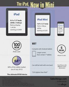 El iPad mini completa el equipo de movilidad de Apple #infografia #infographic #apple