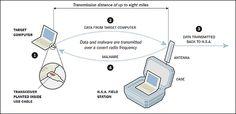 ①PCの回路基板、または小さなトランシーバー内蔵USBプラグをPCに接続 ②ターゲットのPC内のデータを、対象の13km圏内に設置した通信可能なカバン型中継機に無線で送信 ③カバン型通信機からNSAのオペレーションセンターへ中継 ④ターゲットのPCにイランの核施設を攻撃できるレベルのマルウェアを送信可能