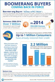 Boomerang buyers are keeping real estate alive and healthy! House of Brokers Realty, Inc.