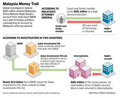 BOM Baru Dari WSJ ? Sebenarnya 1MDB Mampu Kantoikan Segala Dakwaan WSJ .... Najib Pun Tak Perlu Saman WSJ ! | dinturtle - Blogger PARTI MELAYU