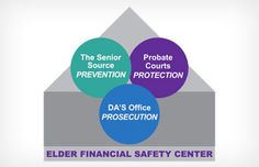 The Elder Financial Safety Center in Dallas, Texas, is getting results by forming a partnership of key local players who want to prevent and prosecute elder financial abuse and protect victims.